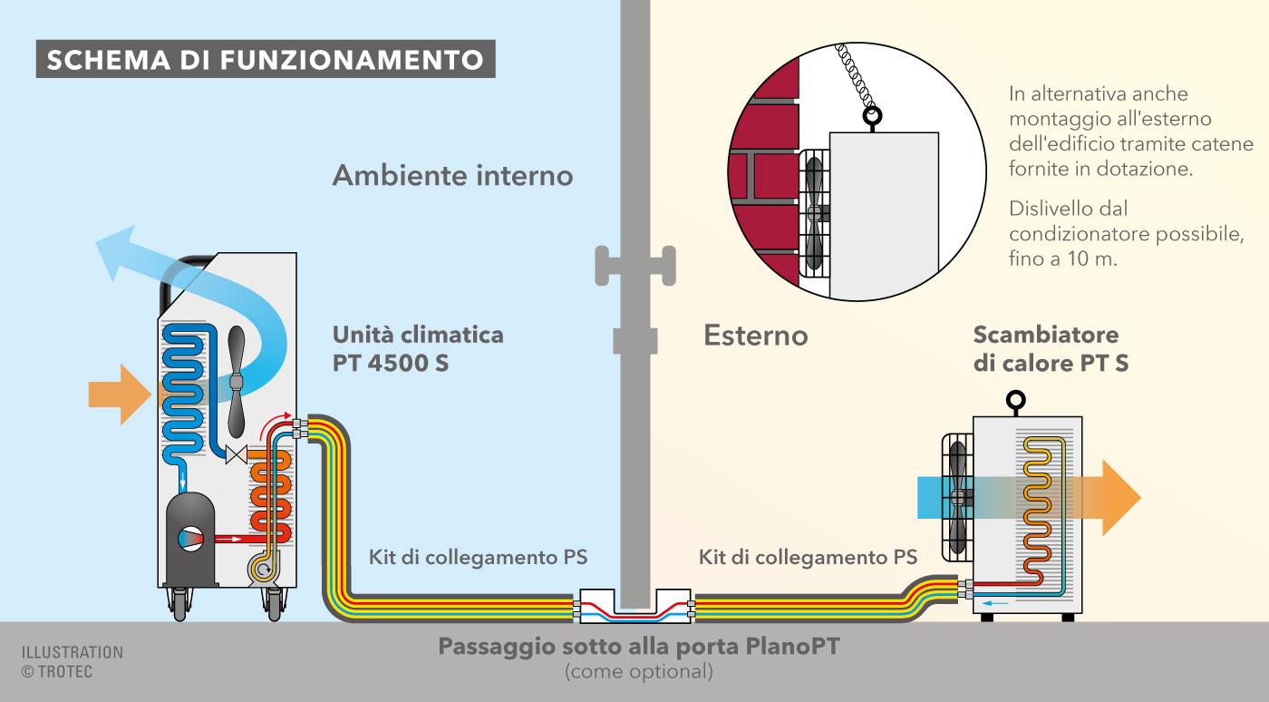 Come Montare Un Condizionatore climatizzatore pt 4500 s incl. scambiatore di calore
